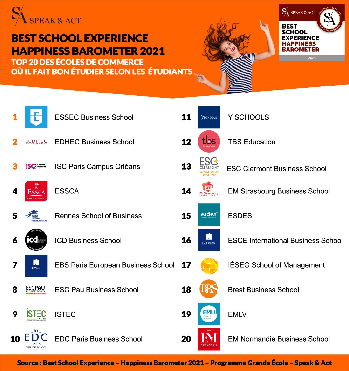 istec ranking happy school
